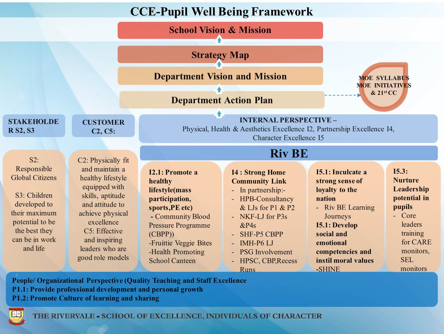 CCE Pupil Well Being Framework
