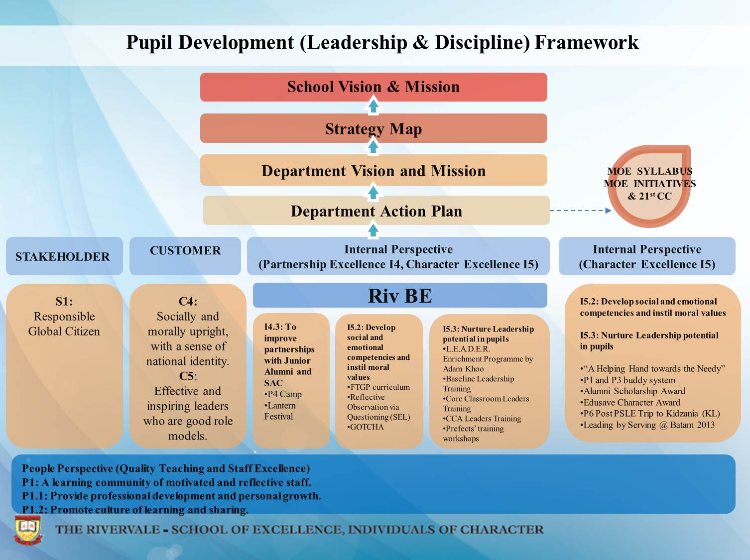 Pupil Development Framework