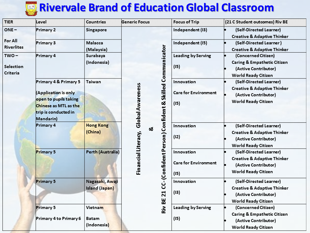 Rivervale Brand of Education (Riv BE) Global Classroom - 02